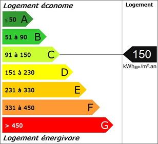 DPE consommation énergétique